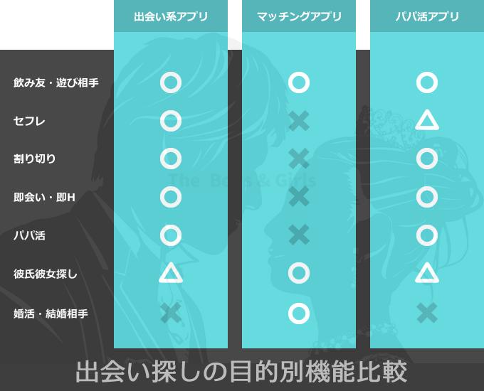 出会い系 マッチングアプリの目的別機能比較表