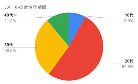 ミントC! Jメールアプリの女性ユーザーの年齢層の統計グラフ