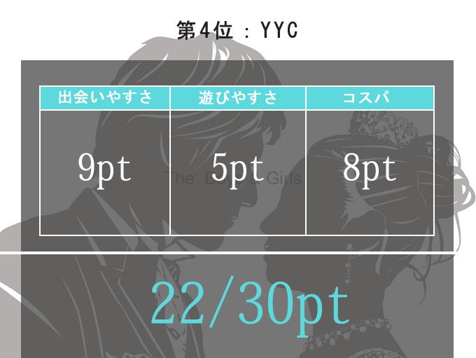 YYCの出会いやすさスコア表