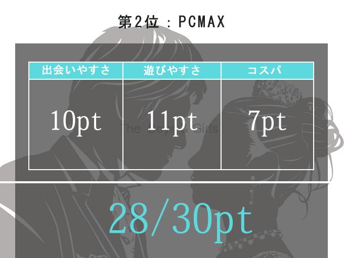 PCMAXの出会いやすさスコア表