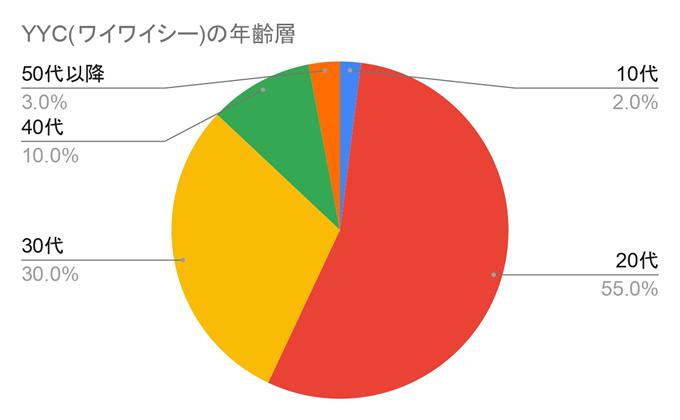 YYC(ワイワイシー)利用者の年齢層